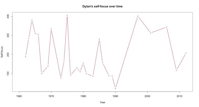 dylanfocus-time
